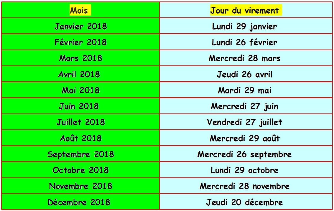 Date virement salaire 2018