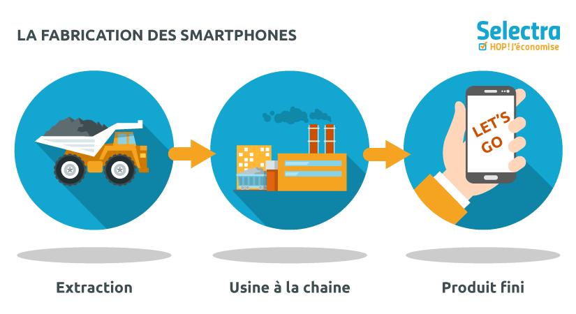 Fabrication smartphone