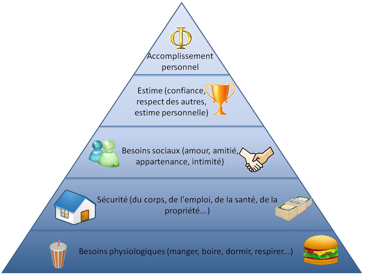 Pyramide besoins maslow